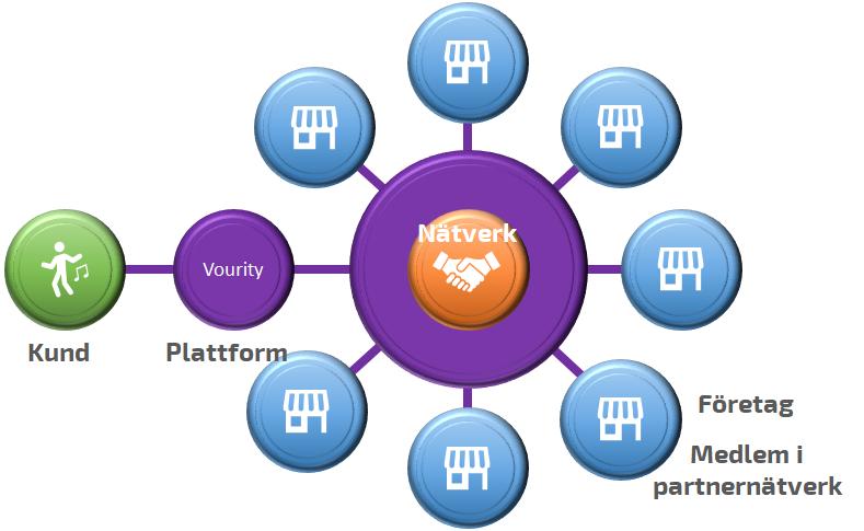Business Model - Partner Network
